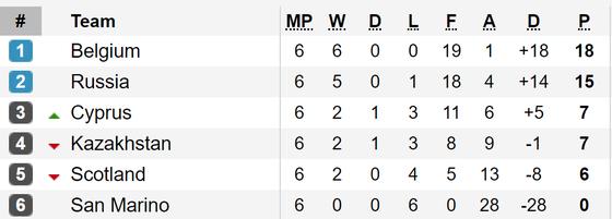 Bảng xếp hạng và kết quả vòng loại Euro 2020: Tuyển Bỉ vẫn toàn thắng ảnh 4