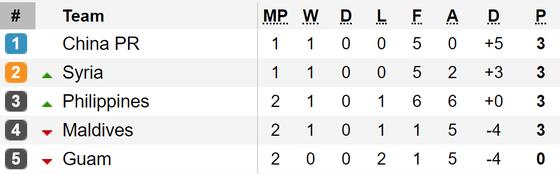 Kết quả vòng loại World Cup 2022 (khu vực châu Á, đêm 10-9): Các đội bóng lớn toàn thắng ảnh 1