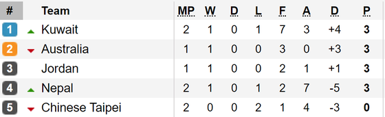 Kết quả vòng loại World Cup 2022 (khu vực châu Á, đêm 10-9): Các đội bóng lớn toàn thắng ảnh 2
