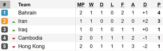 Kết quả vòng loại World Cup 2022 (khu vực châu Á, đêm 10-9): Các đội bóng lớn toàn thắng ảnh 3