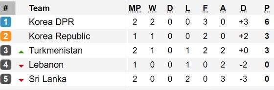 Kết quả vòng loại World Cup 2022 (khu vực châu Á, đêm 10-9): Các đội bóng lớn toàn thắng ảnh 8