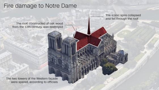 Cháy lớn tại Nhà thờ Đức Bà hơn 850 năm tuổi ở Paris ảnh 10
