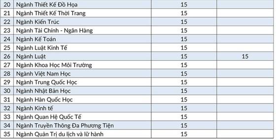 ĐH Quốc tế Hồng Bàng Thông báo điểm nhận hồ sơ xét tuyển theo kết quả thi THPT Quốc gia năm 2019 ảnh 2
