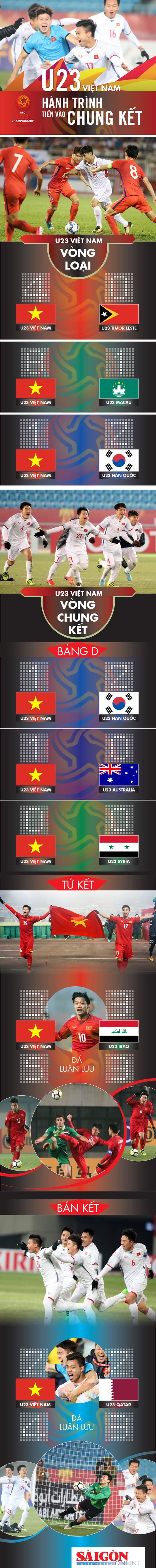 U.23 Việt Nam vào chung kết Cúp U.23 Châu Á như thế nào? ảnh 1