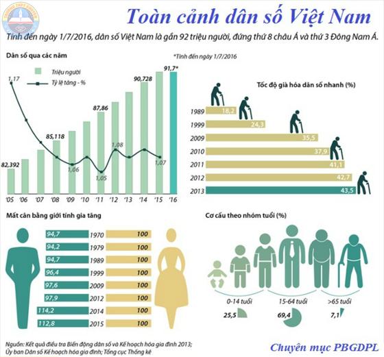 Chuyển trọng tâm chính sách dân số từ kế hoạch hóa gia đình sang dân số và phát triển ảnh 3
