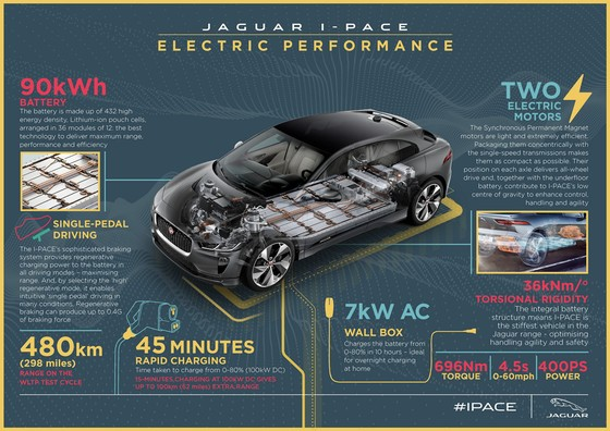 Jaguar I-Pace - doi thu moi cua Tesla Model X gia tu 88.000 USD hinh anh 7