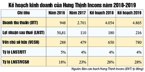 Hưng Thịnh Incons - Tăng trưởng lợi nhuận bình quân 5 năm đạt 190% ảnh 2