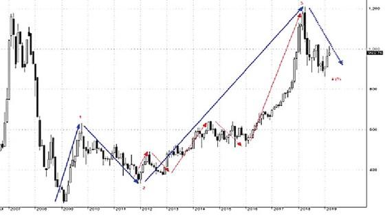 Thị trường đang ở đâu? ảnh 1