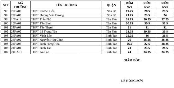 Điểm chuẩn lớp 10 của 107 trường THPT công lập tại TPHCM ảnh 3