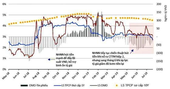 FED giảm lãi suất không  ảnh hưởng lãi suất VNĐ ảnh 2