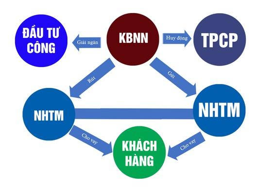Dòng tiền KBNN tác động lãi suất ảnh 1