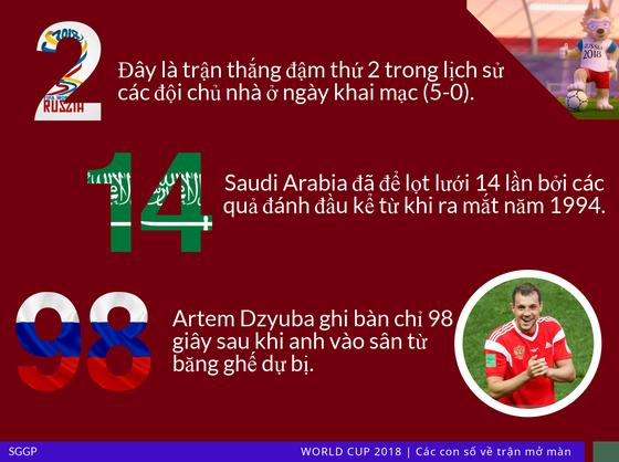 Trận khai mạc World Cup qua những con số ảnh 3