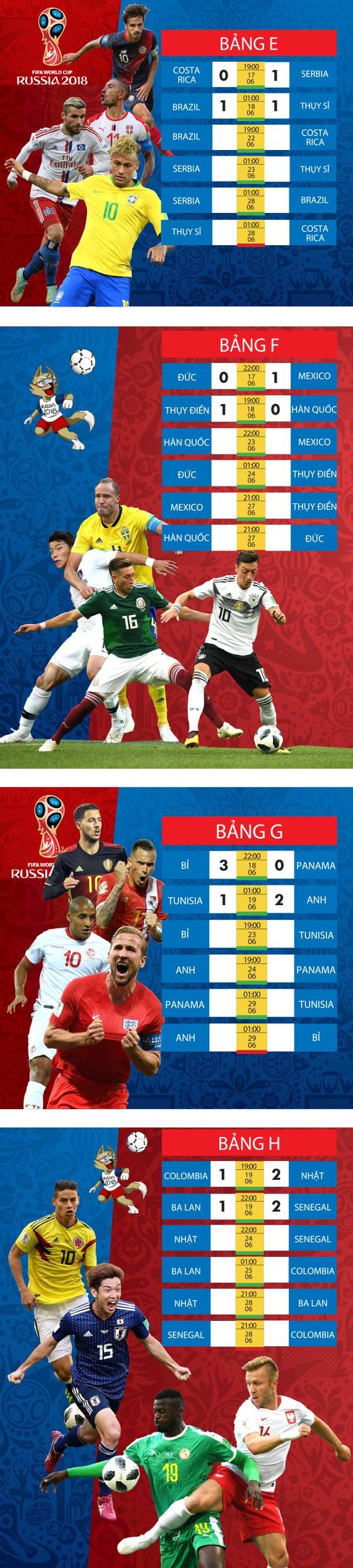 Lịch thi đấu WORLD CUP 2018 (giai đoạn 2) - chia theo bảng ảnh 2