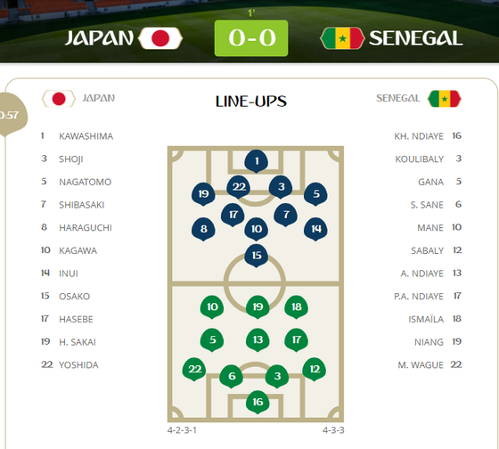 Nhật Bản - Senegal 2-2: Sadio Mane mở điểm, Honda cứu nguy ảnh 1