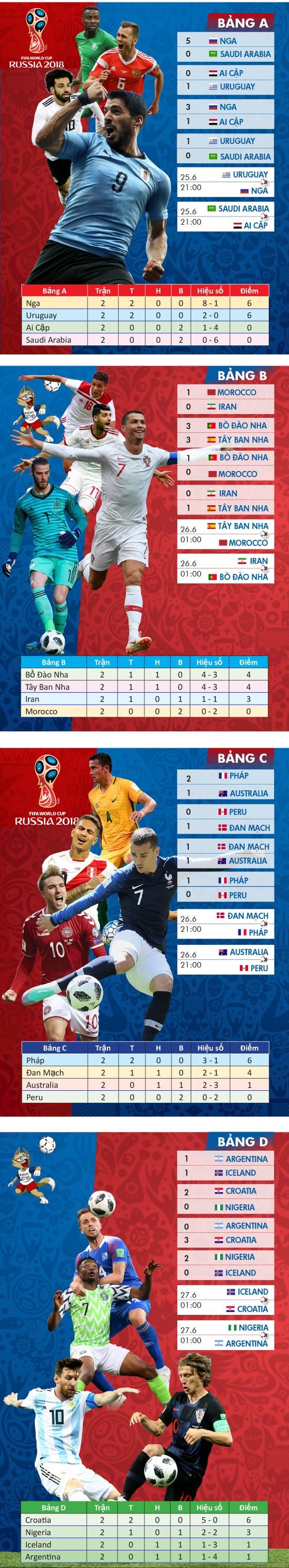 Lịch thi đấu WORLD CUP 2018 (giai đoạn 3) - chia theo bảng ảnh 1