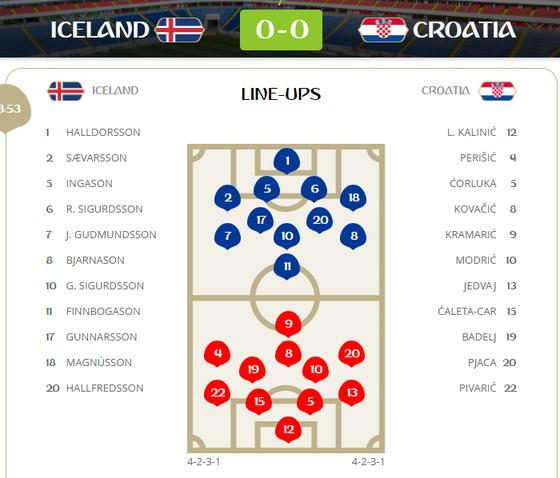 Iceland - Croatia: Băng đảo nuôi hy vọng khi Croatia tung đội hình 2 ảnh 1