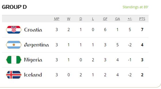 Nigeria - Argentina 0-0, số phận nào cho Lionel Messi ảnh 7