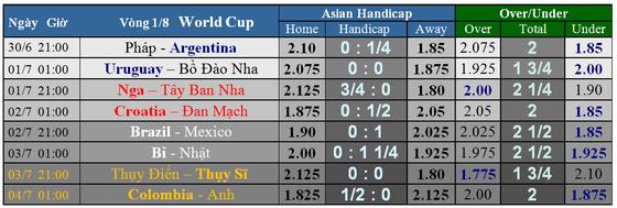 Lịch thi đấu WORLD CUP 2018 - vòng 16 đội (vòng 1/8) Cập nhật ngày 30-6 ảnh 1