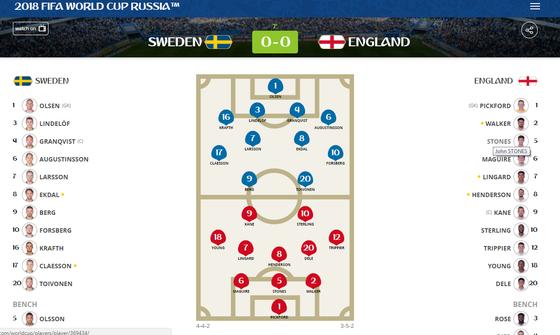 Thụy Điển - Anh 0-2: Tam Sư đẩy cao đội hình tấn công ảnh 1