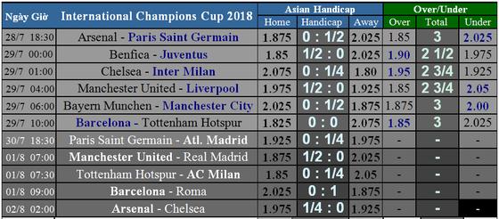 Lịch thi đấu International Champions Cup 2018 (giờ VN) Mourinho so tài cùng Klopp ảnh 1
