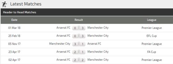 Arsenal – Manchester City: Cản lối nhà vô địch  ảnh 4