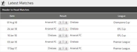 Chelsea - Arsenal: Quyền lực màu xanh ảnh 2
