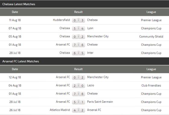 Chelsea - Arsenal: Quyền lực màu xanh ảnh 1