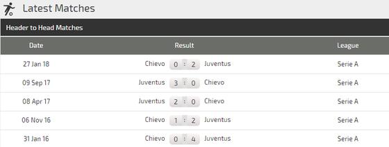 Chievo - Juventus: Màn trình diễn của Cristiano Ronaldo ảnh 3