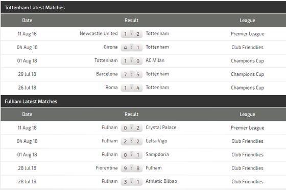 Tottenham - Fulham: Sát thủ Harry Kane lên tiếng  ảnh 2