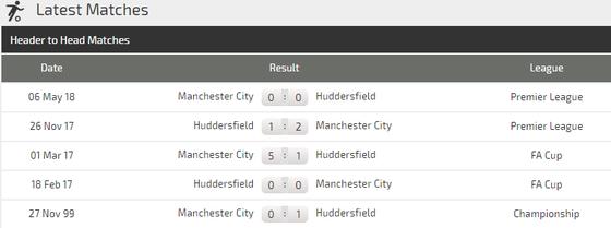 Manchester City - Huddersfield Town: Mưa bàn thắng ở Etihad ảnh 3