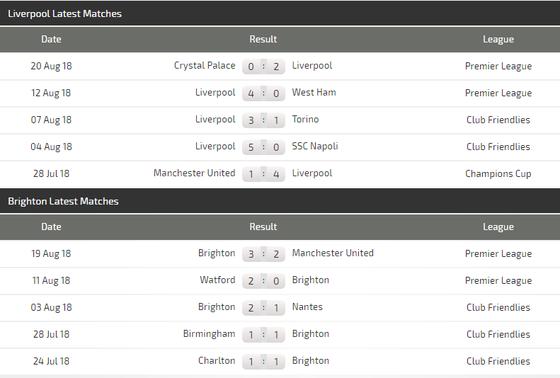 Liverpool - Brighton Hove Albion: Giông tố ở Anfield ảnh 3