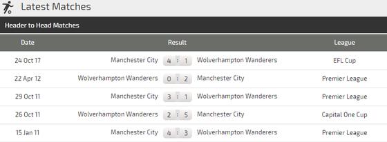Wolverhampton - Manchester City: Nối dài chiến công ảnh 4