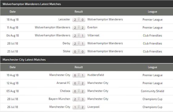 Wolverhampton - Manchester City: Nối dài chiến công ảnh 3