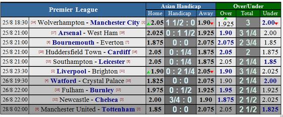 Liverpool - Brighton Hove Albion: Giông tố ở Anfield ảnh 1