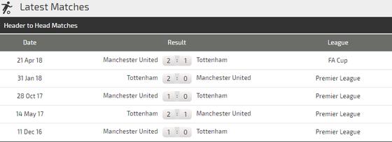Manchester United - Tottenham: Bất phân thắng bại (Dự đoán của Chuyên gia) ảnh 4