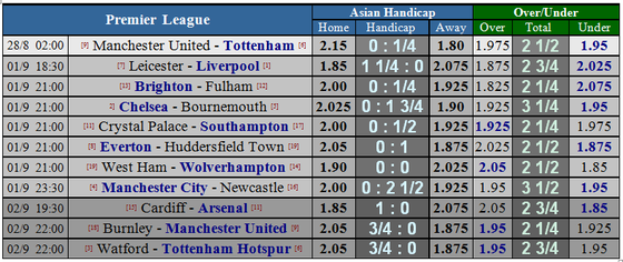 Manchester United - Tottenham: Bất phân thắng bại (Dự đoán của Chuyên gia) ảnh 1