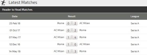 AC Milan - AS Roma: Quyết thắng ở San Siro ảnh 3