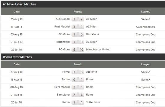 AC Milan - AS Roma: Quyết thắng ở San Siro ảnh 2
