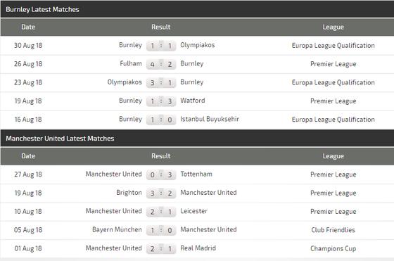 Burnley - Manchester United: Jose Mourinho buộc phải thắng ảnh 4