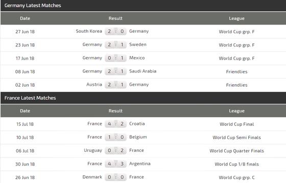Nations League: Đức – Pháp, cuộc chiến vì danh dự ảnh 3