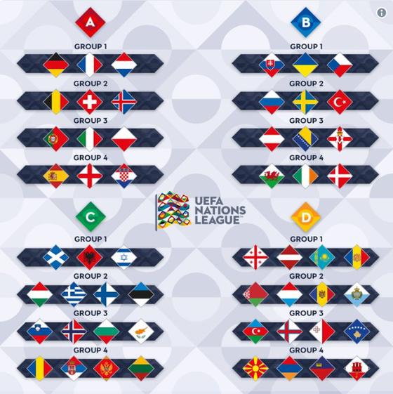 UEFA Nations League khởi tranh đêm nay có gỉ lạ? ảnh 1