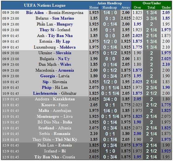 UEFA Natios League: Anh - Tây ban Nha: Tam sư quật ngã Bò tót ảnh 4