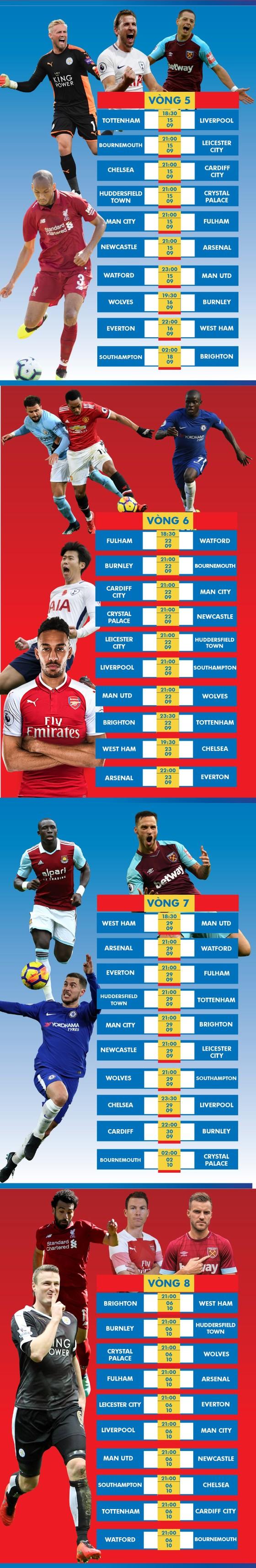 Lịch thi đấu giải Ngoại hạng Anh, từ vòng 5 đến  vòng 10, tăng bạn đọc ảnh 2