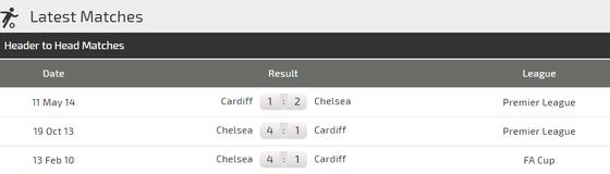 Chelsea - Cardiff: Dưới móng vuốt sư tử ảnh 1