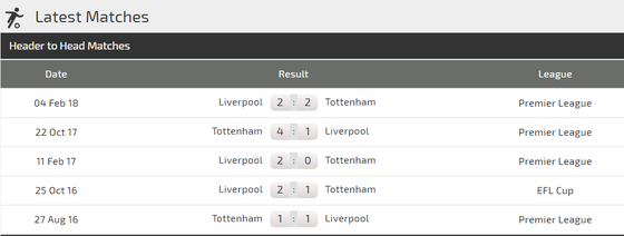 Tottenham - Liverpool: Quyết chiến ở White Hart Lane ảnh 1