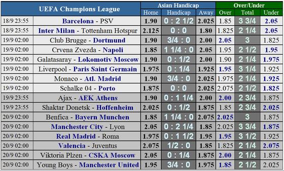 Lịch thi đấu Champions League ngày 18 và 19-9 ảnh 5