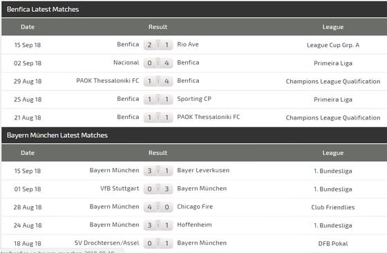 Benfica - Bayern Munich: Hùm xám khoe móng vuốt ảnh 5