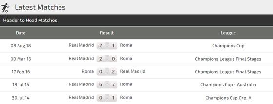 Real Madrid - AS Roma: Kền kền vẫn còn rất mạnh ảnh 4