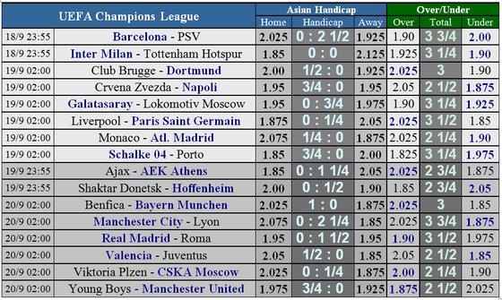 Lịch thi đấu Champions League ngày 18 và 19-9 ảnh 4