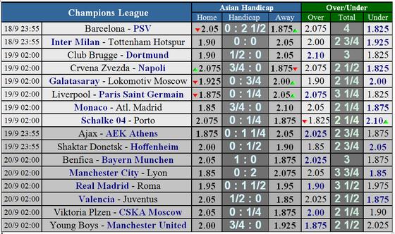 Lịch thi đấu Champions League ngày 18 và 19-9 ảnh 3